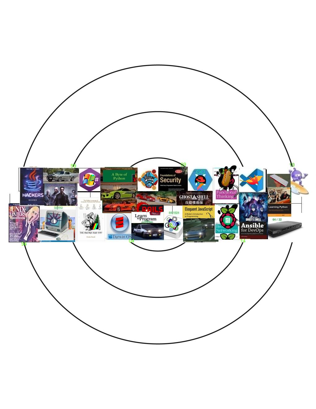 Computer books timeline